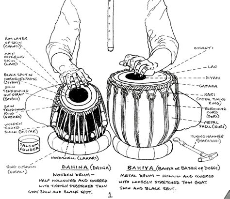 tabla lessons beginners lessons in tabla playing