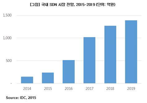 Global Mba Idc by 국내 Sdn 향후 5년간 연평균 56 6 씩 성장
