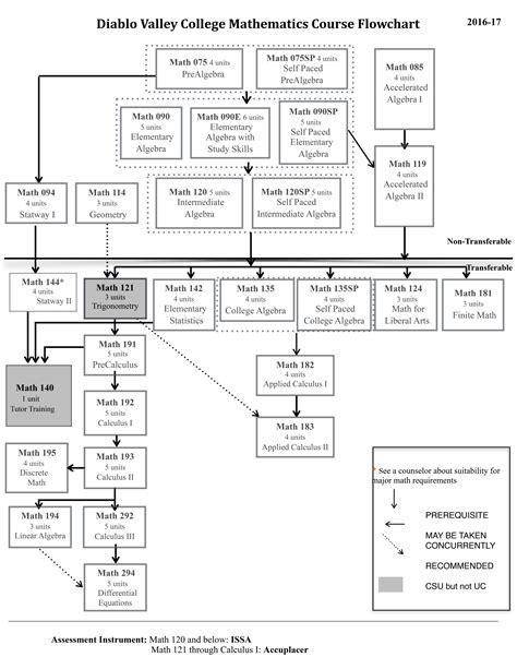 pcb design jobs texas pcb design flow chart choice image free any chart exles