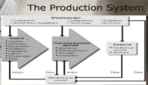 pengertian layout dalam manajemen operasional pengertian dan ruang lingkup manajemen produksi dan