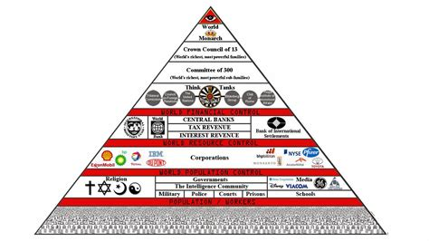 illuminati 13 bloodlines seawapa nwo crown council of 13 bloodlines