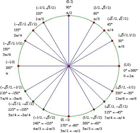 unit circle printable version the unit circle