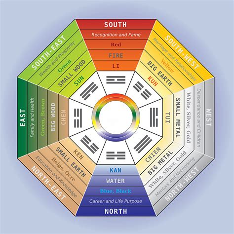 traditional feng shui emotions and the five elements wind and water feng shui