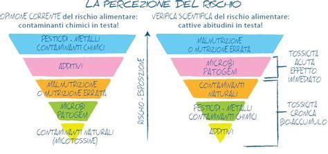 rischio alimentare la percezione rischio alimentare mangiare semplice