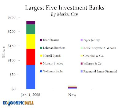 Boutique Investment Banking Mba by Investment Investment Banking Bulge Bracket Firms