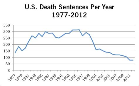 executions in the u s in 2003 death penalty information death penalty trends amnesty international usa