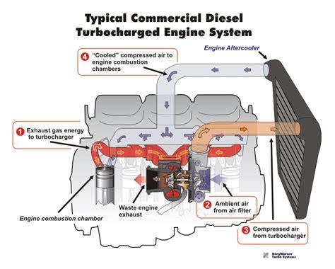 borg warner turbo systems j h diesel turbo service inc