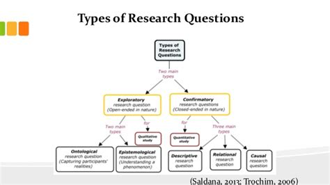 types of dissertation types of dissertation research methodology