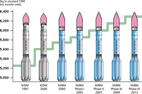 k protons commercial launch heritage proton rocket international