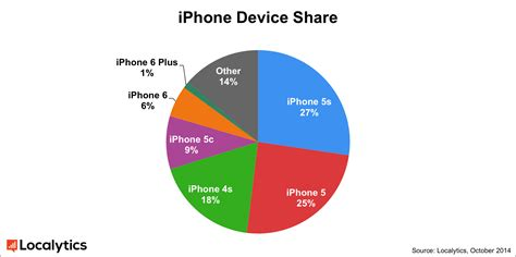 most popular mobile network uk with 1 market iphone 6 plus beats iphone 6 in user