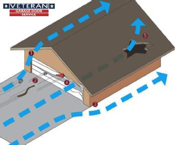 Door From Garage To House Code by What Is Windcode And Is It Important