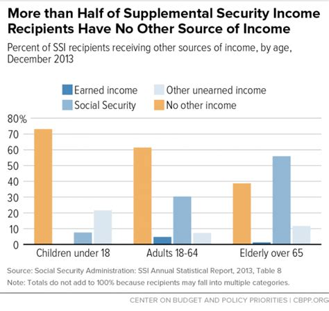 supplemental security income policy basics introduction to supplemental security