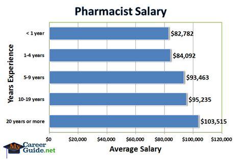 Retail Pharmacist Salary by Pharmacist On Emaze