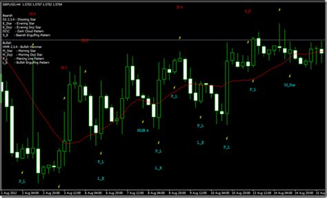 download pattern recognition master v3 mq4 indikator bentuk candle my trading 4 live