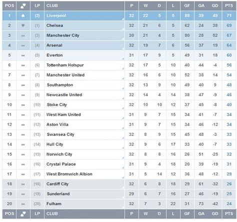 Premier league epl points table week 33 liverpool on top chelsea