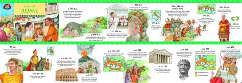 ancient world history timeline for kids ancient rome