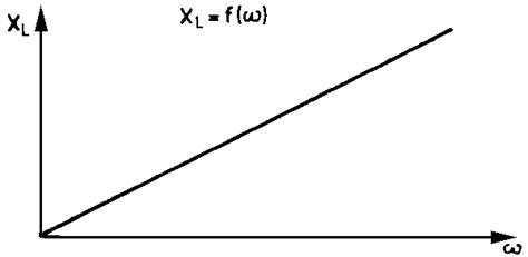inductive reactance proof fig 7 9 inductive reactance as afunction of frequency