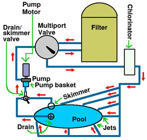 Pool Filtration Diagram hayward sand filter valve schematic hayward get free