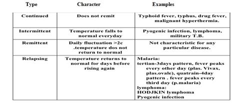 fever pattern types fever definition causes treatment blessing or curse
