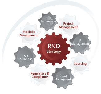 r d how to run r d like a business viewpoints on innovation