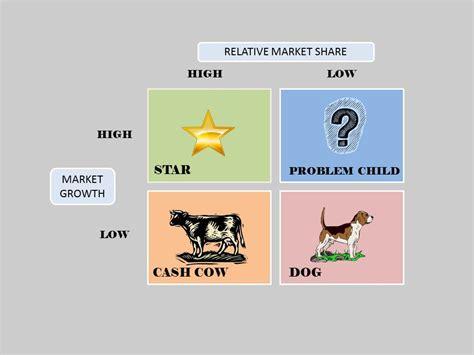 boston matrix adalah marketing theories bcg matrix