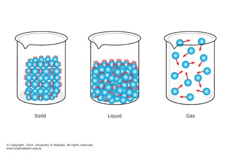 matter at solid liquid gas illustration clipart