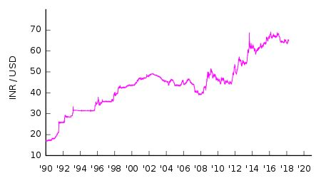 usd to inr history table the indian rupee which was at par with usd at the of