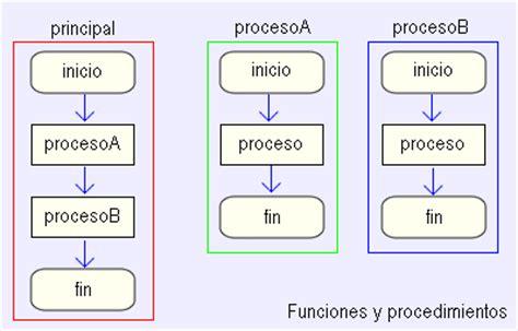libreria string h programacion estructurada c unidad 5 funciones