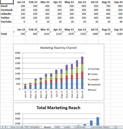 Metrics Reports Templates Marketing With Excel 6 Ways It Can Make Your Easier