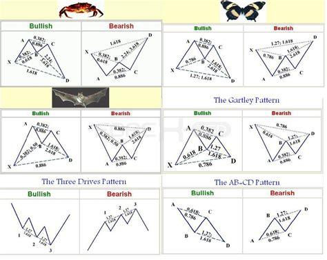 pattern armonico abcd indicador patrones armonicos gartley