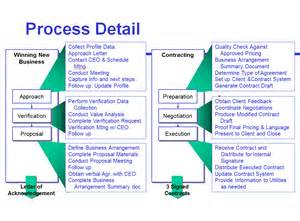template for process mapping avoid the four most common mistakes of sales process mapping
