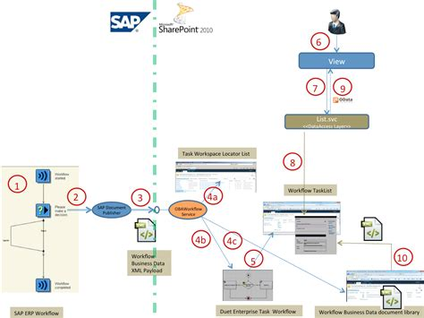 sap workflow task notification data flow in duet enterprise workflow