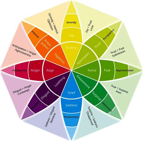 emotion color wheel 10 best images of emotional wheel diagram emotion color