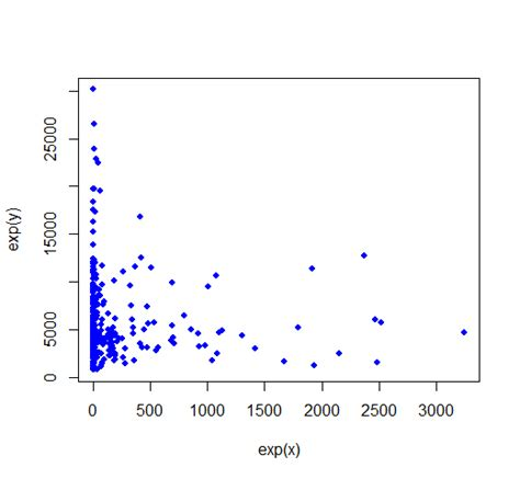 pattern image correlation r variables lack correlation but have pattern cross