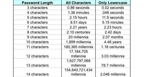 8 Characters That Id To Be by Hack Any Password Or Email Account
