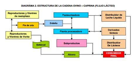 cadenas did argentina caprileche