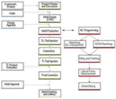 rubber st process injection mold diagram manufacturing diagram elsavadorla