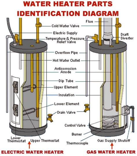 gas water heater diagram how to change the temperature on your electric water