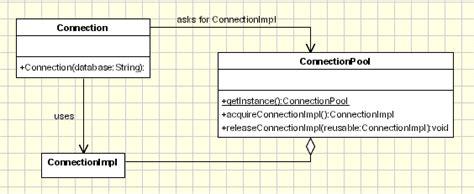 object pool pattern java exle objectpool design pattern in object oriented programming