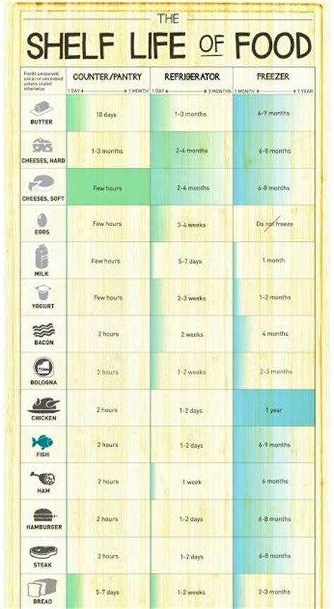 Shelf Of Canned Food Chart shelf of foods chart only consciously healthy