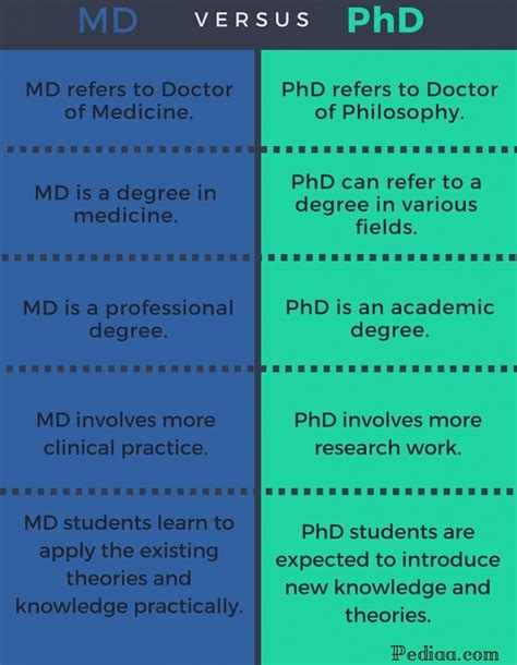 Md Vs difference between md and phd