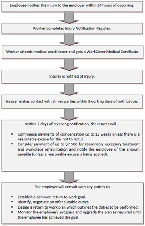 workers compensation process flowchart workers compensation process flowchart create a flowchart