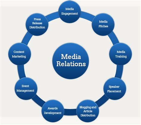 Prenada Media Relations Issue Crisis Management media relations and monitoring smc