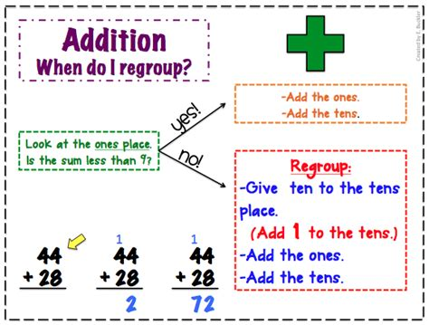 Is Regrouping by Second Grade Silliness R Is For Regrouping With Freebie