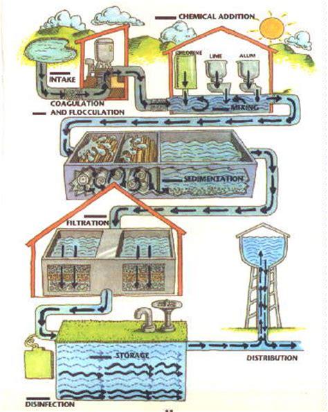 Wtp Internet Meme - water treatment plant clipart
