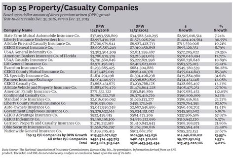 top house insurance companies top 25 p c direct premium written up 4 percent in 2016