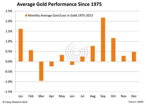 seasonal pattern for gold gold loses ukraine premium