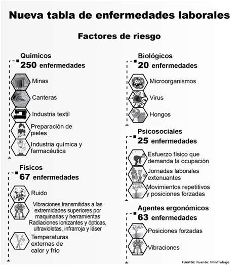 tabla de indemnizaciones laborales 2016 vuelco en la salud ocupacional mintrabajo