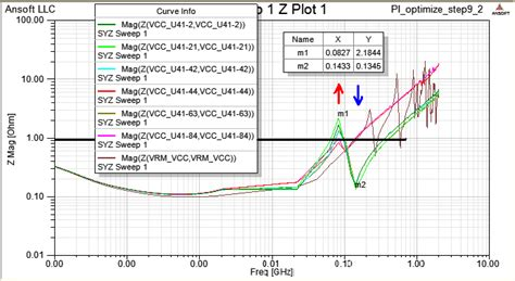 decoupling capacitor optimization 28 images dnde 태성에스엔이 pi optimization part i automatic