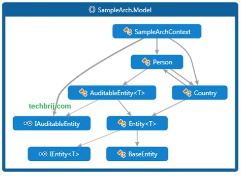 repository pattern unit of work for nhibernate repository of scales and melodic patterns pdf seotoolnet com